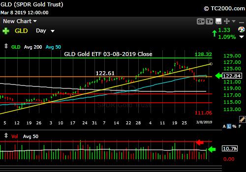 gld-gold-etf-market-timing-chart-2019-03-08-close