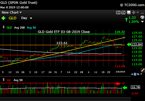 gld-gold-etf-market-timing-chart-2019-03-08-close
