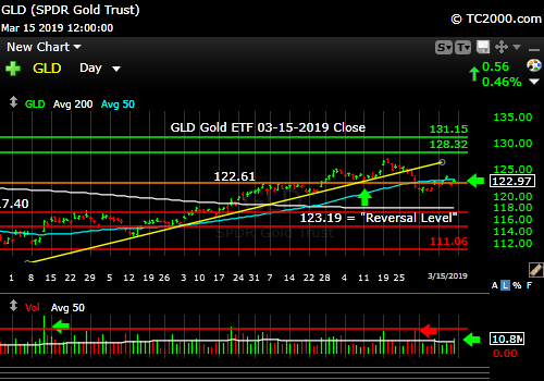 gld-gold-etf-market-timing-chart-2019-03-15-close