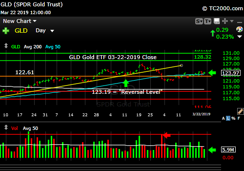 gld-gold-etf-market-timing-chart-2019-03-22-close