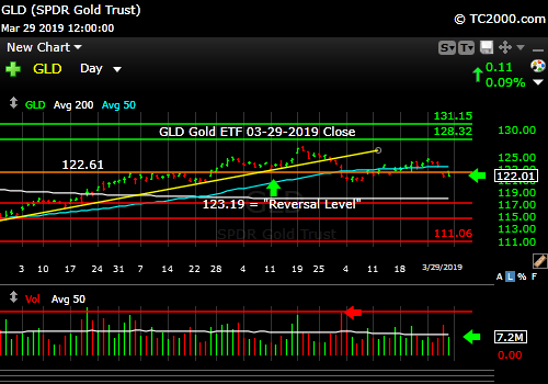 gld-gold-etf-market-timing-chart-2019-03-29-close