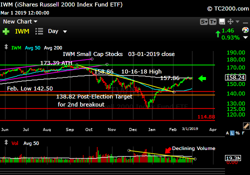 iwm-russell-2000-market-timing-chart-2019-03-01-close