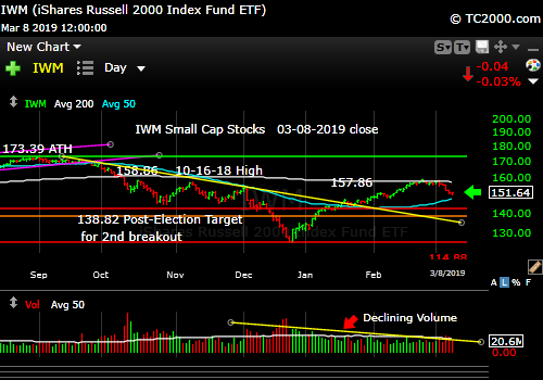 iwm-russell-2000-market-timing-chart-2019-03-08-close