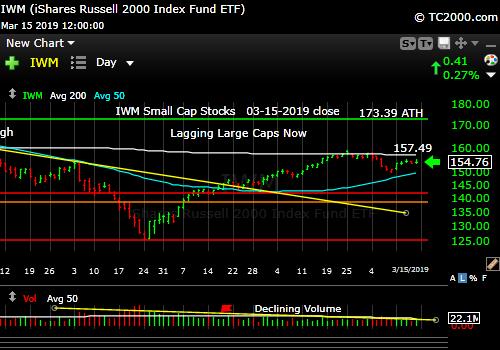 iwm-russell-2000-market-timing-chart-2019-03-15-close