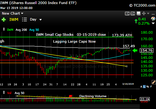 iwm-russell-2000-market-timing-chart-2019-03-15-close