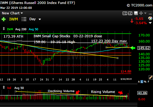 iwm-russell-2000-market-timing-chart-2019-03-22-close