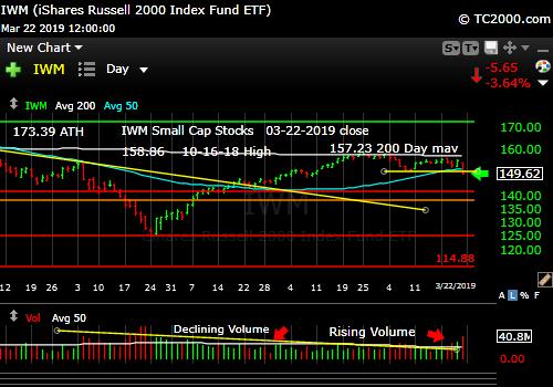 iwm-russell-2000-market-timing-chart-2019-03-22-close