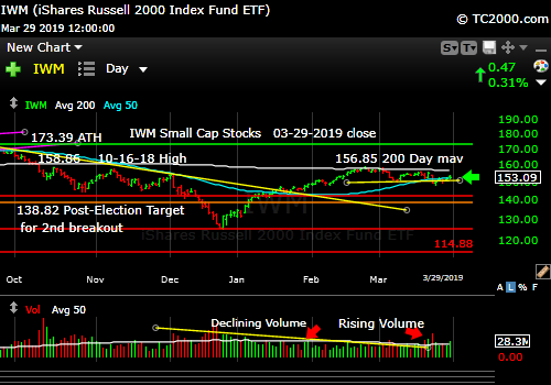 iwm-russell-2000-market-timing-chart-2019-03-29-close