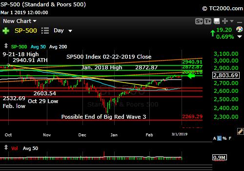sp500-index-spx-market-timing-chart-2019-03-01-close
