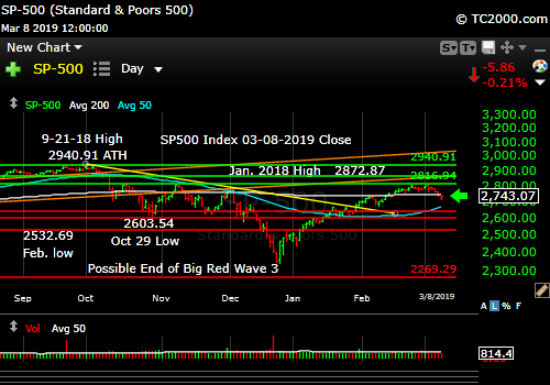 sp500-index-spx-market-timing-chart-2019-03-08-close