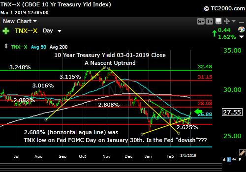 tnx-10-year-treasury-note-market-timing-chart-2019-03-01-close