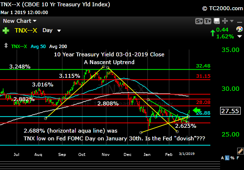 tnx-10-year-treasury-note-market-timing-chart-2019-03-01-close