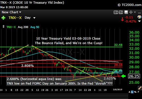tnx-10-year-treasury-note-market-timing-chart-2019-03-08-close-final