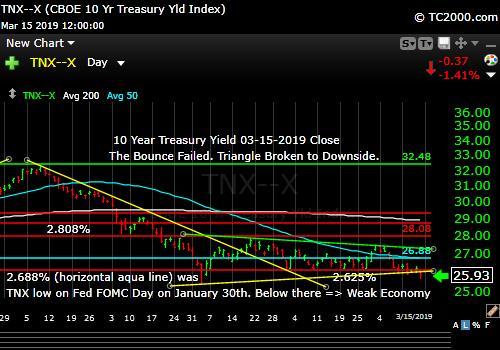 tnx-10-year-treasury-note-market-timing-chart-2019-03-15-close-final