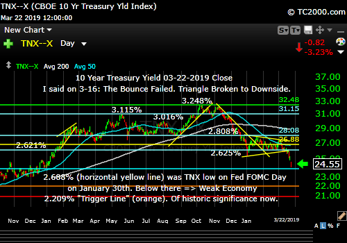 tnx-10-year-treasury-note-market-timing-chart-2019-03-22-close-final