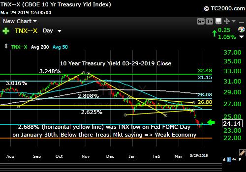 tnx-10-year-treasury-note-market-timing-chart-2019-03-29-close-final