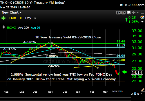 tnx-10-year-treasury-note-market-timing-chart-2019-03-29-close-final
