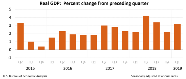 2019-04-26-Q1 2019 SAAR Real GDP-gdp1q19-chart-01