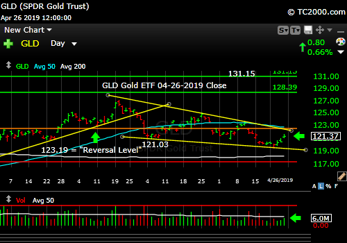gld-gold-etf-market-timing-chart-2019-04-26-close