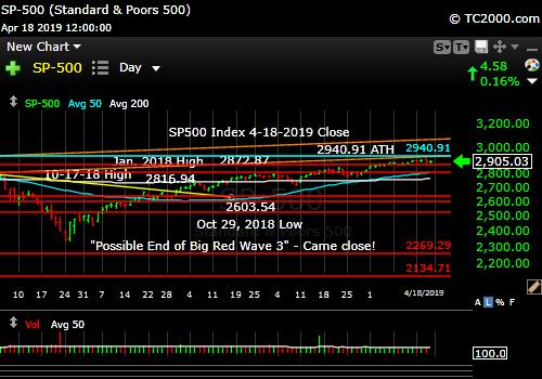 sp500-index-spx-market-timing-chart-2019-04-18-close