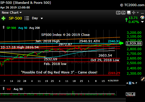 Market timing the SP500 Index as retests prior all time high.