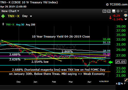 Market Timing the 10 Year Treasury Yield (TNX). Rates falling again.