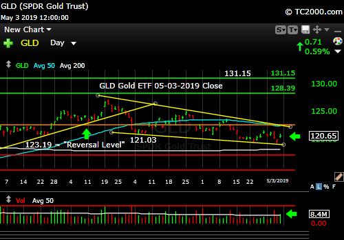 Gold still strugling.