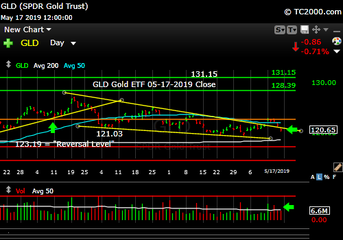 Market timing gold. Gold back in downward wedge formation.