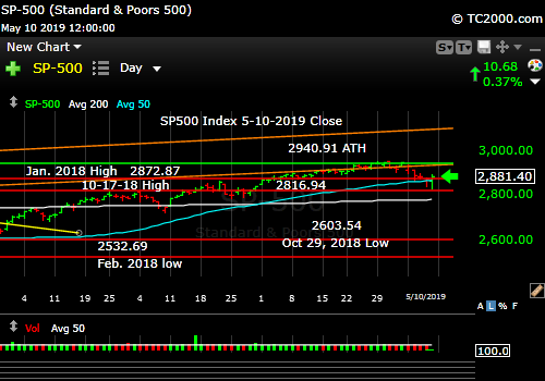 SP500 Index Market Timing Chart for 5-10-2019 Close