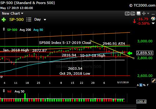SP500 Index market timing. Market falling.