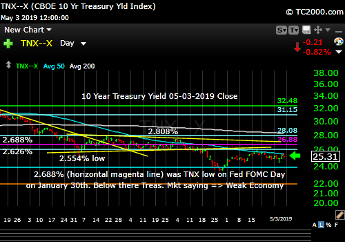 10 Year Yield is still in downtrend until key targets are breached.