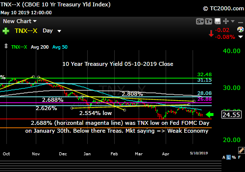 10 Year Treasury Yield Falling is a negative.