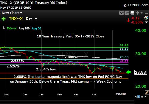 10 Year Treasury Rates Falling