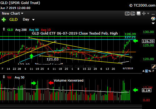 Market timing gold (GLD). Still rallying, but near a resistance level.