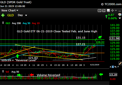 Market timing the gold ETF GLD in a clear Bull market.