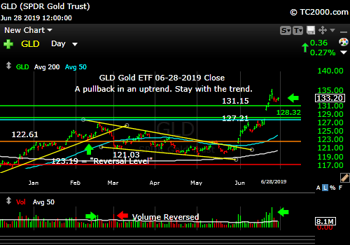 Market timing the gold ETF (GLD). Gold in uptrend.