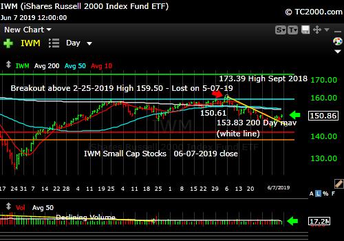 Market TIming: Small caps are still lagging despite the bounce.