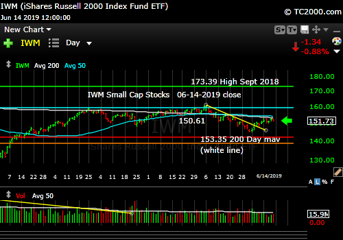 US Smalll Caps IWM rolling over just below the 200 day moving average.