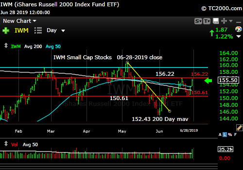 Market timing the U.S Small Cap Index (IWM, RUT). Still lagging large caps.