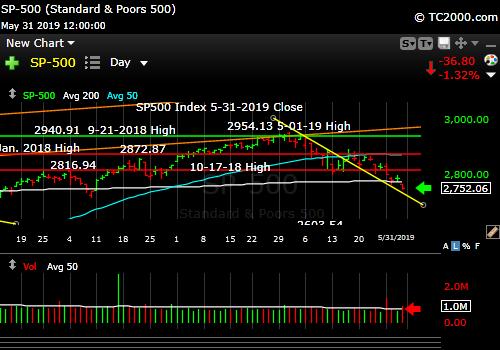 SP500 Index market timing. Stock decline continues.