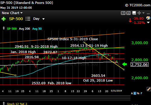 U.S. Stock Market Sell-Off Continues