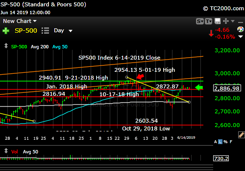 SP500 Index Market TIming. Must push higher almost immediately to avoid huge decline.