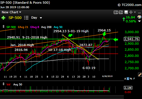 Market timing the SP500 Index (SPY, SPX). Near prior All Time High.
