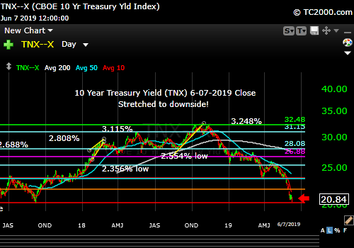 Market timing the 10 Year Treasury Yield. Stretched to downside.