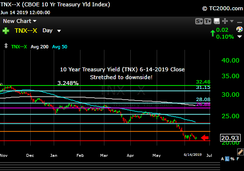 Market timing the 10 Year Treasury Yield. Bounce or no bounce after the Fed meeting?
