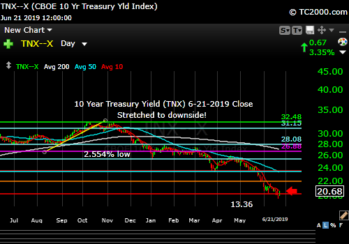 Market timing the US 10 Year Treasury Yield TNX. Rates weak but due a bounce.