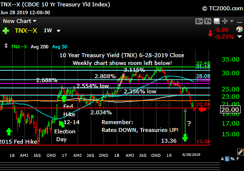 Market timing the US 10 Year Treasury Yield (TNX, TYX, TLT, IEF). Rate trend is still down.