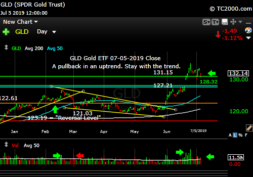 Market timing the gold ETF (GLD). Pause in an uptrend...so far.
