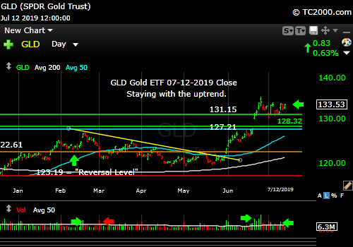 Market timing the gold ETF (GLD). Gold is a Bull.