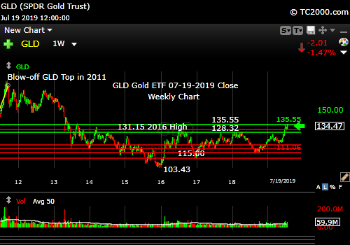 Market timing the gold ETF (GLD). Gold is still a Bull, just stretched.